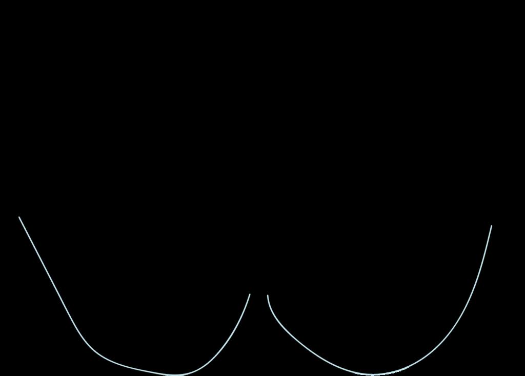 Illustration of a full coverage bra